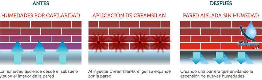 Pasos para aplicación de Creamsilan 80-600 de Idroless